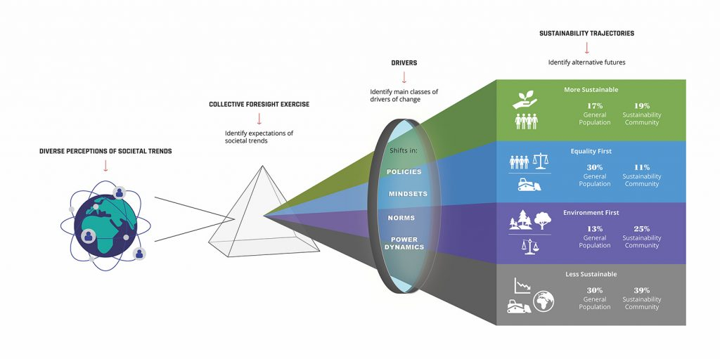 Graphic that visualizes the collective foresight process and results described in the text.