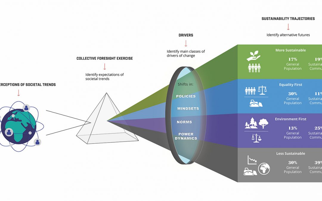 Tapping into the power of collective foresight in times of uncertainty